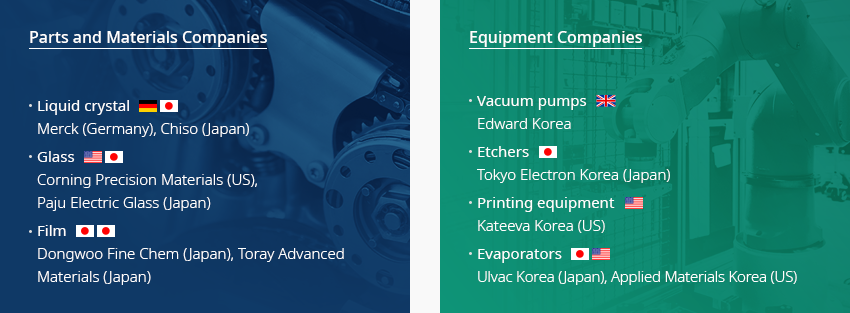 Parts and Materials Companies: Liquid crystal (Merch [Germany], Chisso [Japan]), Glass(Corning [US], PEG [Japan]), Film(Dongwoo Fine Chem [Japan], Toray [Japan]), etc., Equipment Companies: Evaporators (Ulvac Korea [Japan], Applied Materials Korea [US]), Vacuum pumps (Edwards Korea [UK]), Etchers (Tokyo Electron Korea [Japan]), Printers (Kateeva [US]), etc.