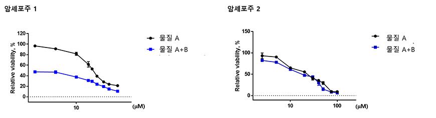 암 세포주에서 물질 A와 B의 세포성장억제 Synergism 확인
